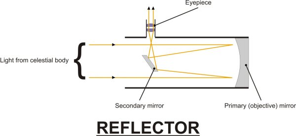 Beginners Guide To Telescopes